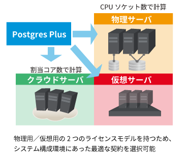 PostgreSQLがビジネス用途で選ばれる理由